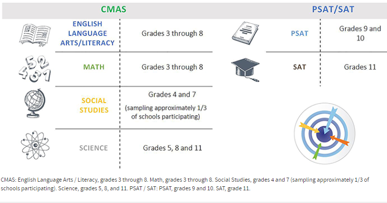 State Assessment Graphic from CDE